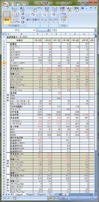 血液 検査 データ 基準 値